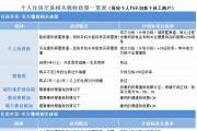 重庆市个人住房交易相关税费征收标准
